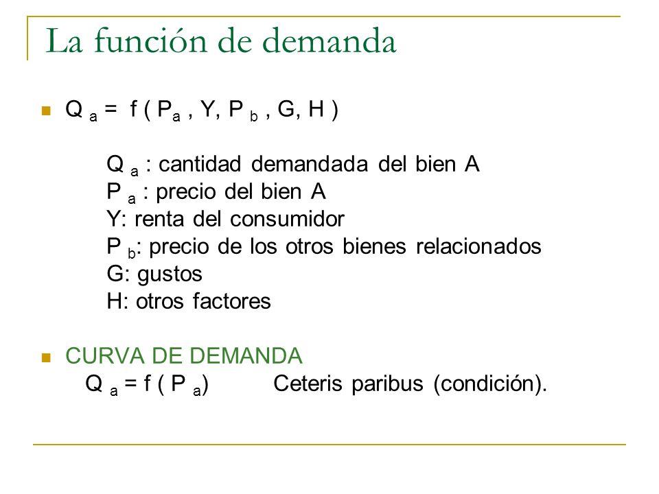 La función de demanda Q a = f ( P a, Y, P b, G, H ) Q a : cantidad demandada del bien A P a : precio del bien A Y: renta del consumidor P b : precio d