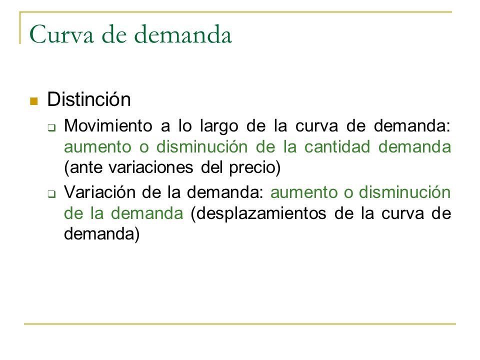 Curva de demanda Distinción Movimiento a lo largo de la curva de demanda: aumento o disminución de la cantidad demanda (ante variaciones del precio) V