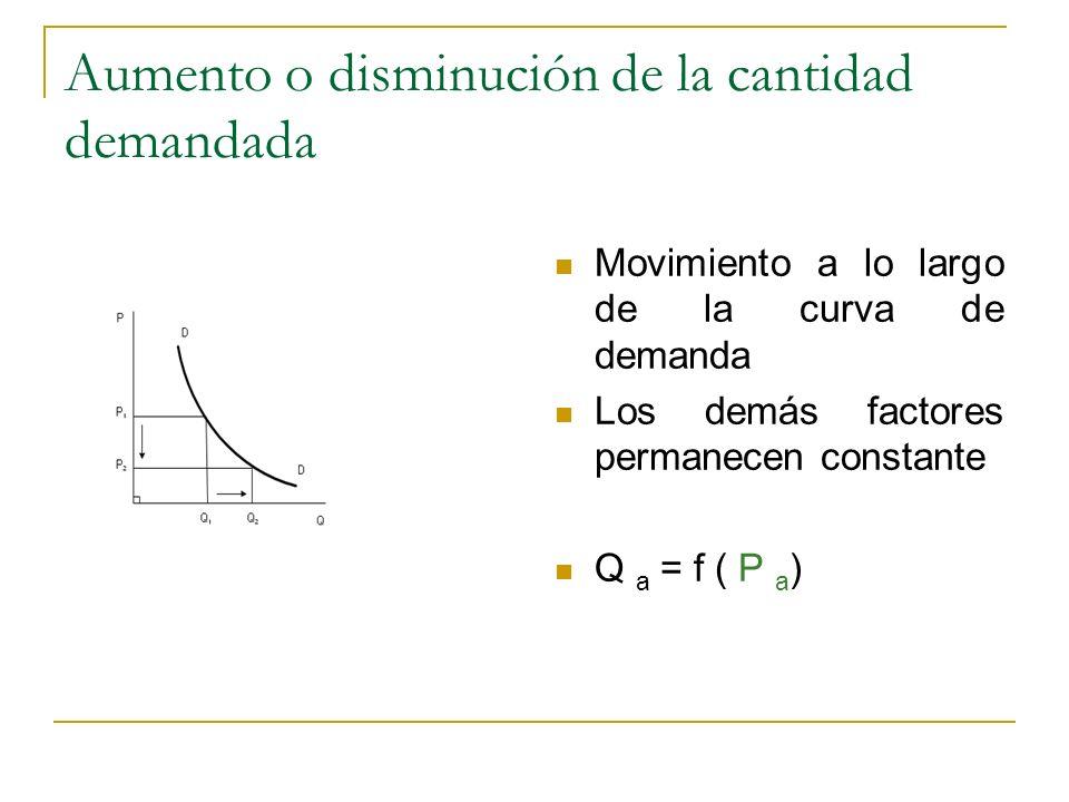 Aumento o disminución de la cantidad demandada Movimiento a lo largo de la curva de demanda Los demás factores permanecen constante Q a = f ( P a )