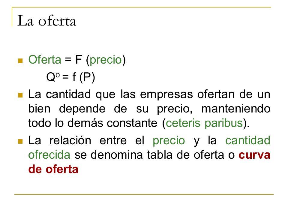 Oferta = F (precio) Q o = f (P) La cantidad que las empresas ofertan de un bien depende de su precio, manteniendo todo lo demás constante (ceteris par