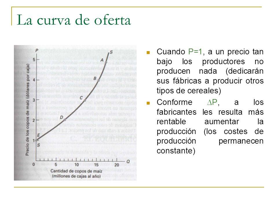 La curva de oferta Cuando P=1, a un precio tan bajo los productores no producen nada (dedicarán sus fábricas a producir otros tipos de cereales) Confo