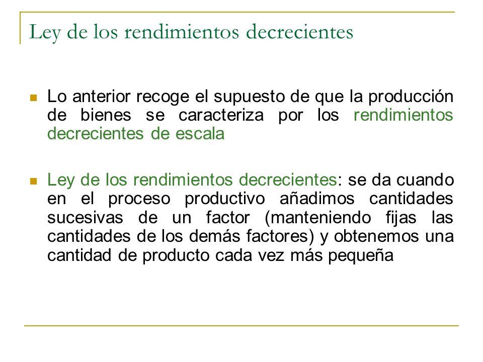 Ley de los rendimientos decrecientes Lo anterior recoge el supuesto de que la producción de bienes se caracteriza por los rendimientos decrecientes de