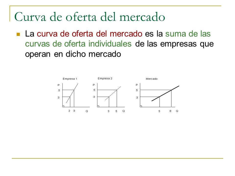 Curva de oferta del mercado La curva de oferta del mercado es la suma de las curvas de oferta individuales de las empresas que operan en dicho mercado