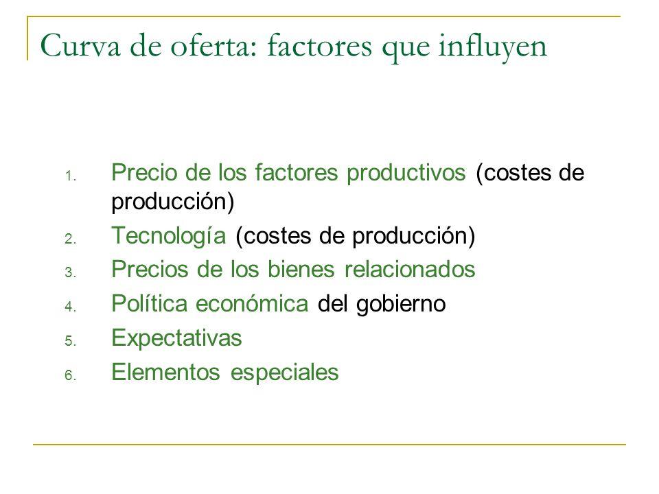 Curva de oferta: factores que influyen 1. Precio de los factores productivos (costes de producción) 2. Tecnología (costes de producción) 3. Precios de