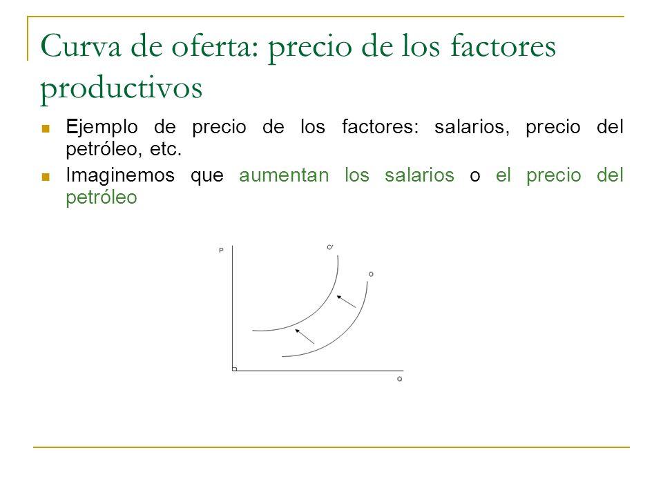 Curva de oferta: precio de los factores productivos Ejemplo de precio de los factores: salarios, precio del petróleo, etc. Imaginemos que aumentan los