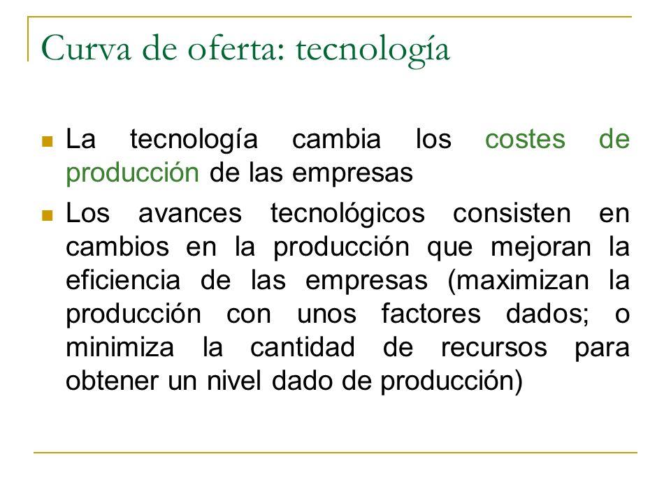 Curva de oferta: tecnología La tecnología cambia los costes de producción de las empresas Los avances tecnológicos consisten en cambios en la producci