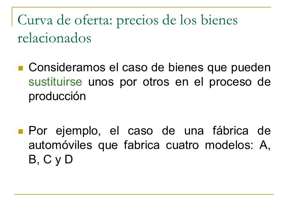 Curva de oferta: precios de los bienes relacionados Consideramos el caso de bienes que pueden sustituirse unos por otros en el proceso de producción P
