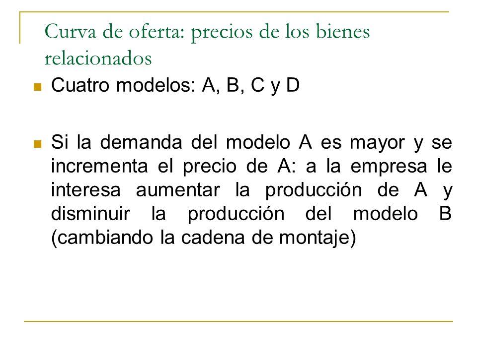 Curva de oferta: precios de los bienes relacionados Cuatro modelos: A, B, C y D Si la demanda del modelo A es mayor y se incrementa el precio de A: a