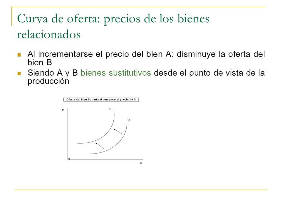 Curva de oferta: precios de los bienes relacionados Al incrementarse el precio del bien A: disminuye la oferta del bien B Siendo A y B bienes sustitut