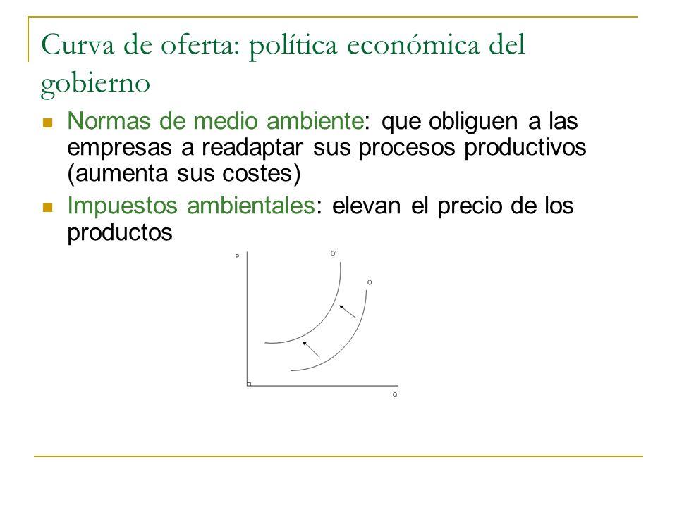 Curva de oferta: política económica del gobierno Normas de medio ambiente: que obliguen a las empresas a readaptar sus procesos productivos (aumenta s