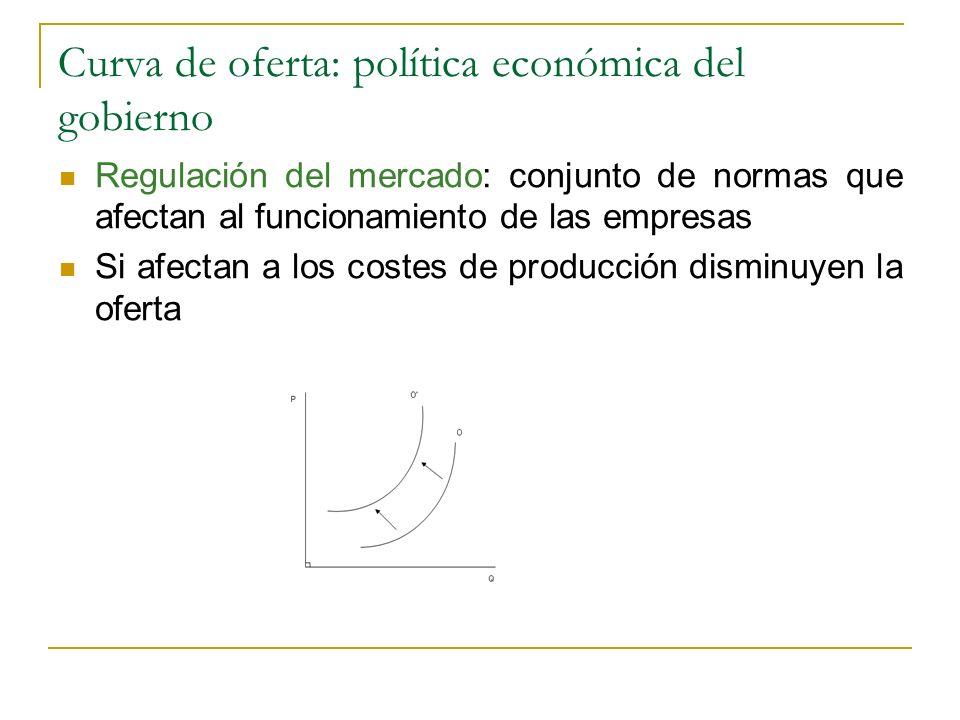Curva de oferta: política económica del gobierno Regulación del mercado: conjunto de normas que afectan al funcionamiento de las empresas Si afectan a