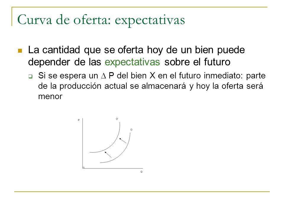 Curva de oferta: expectativas La cantidad que se oferta hoy de un bien puede depender de las expectativas sobre el futuro Si se espera un P del bien X