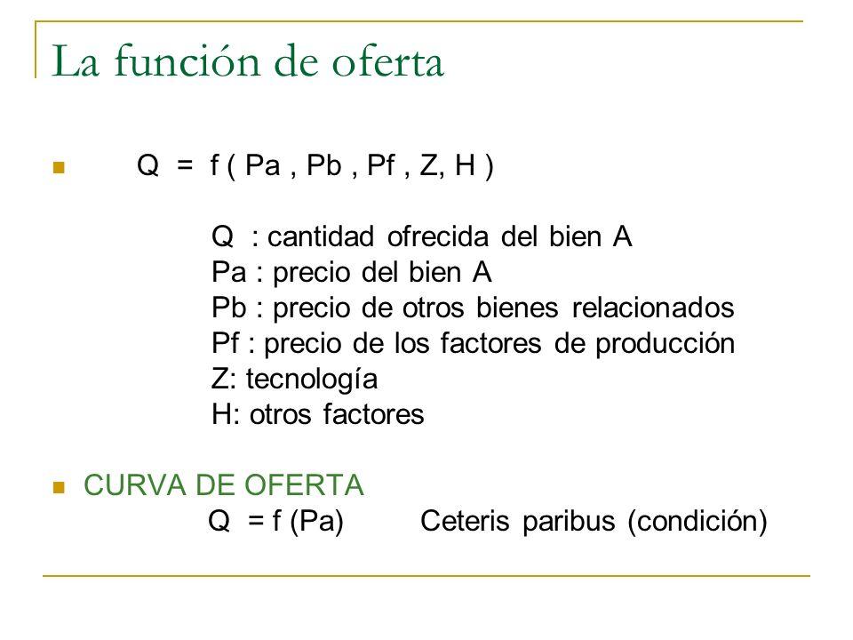La función de oferta Q = f ( Pa, Pb, Pf, Z, H ) Q : cantidad ofrecida del bien A Pa : precio del bien A Pb : precio de otros bienes relacionados Pf :