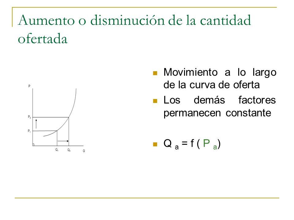 Aumento o disminución de la cantidad ofertada Movimiento a lo largo de la curva de oferta Los demás factores permanecen constante Q a = f ( P a )