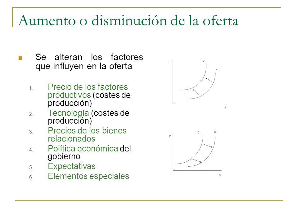 Aumento o disminución de la oferta Se alteran los factores que influyen en la oferta 1. Precio de los factores productivos (costes de producción) 2. T