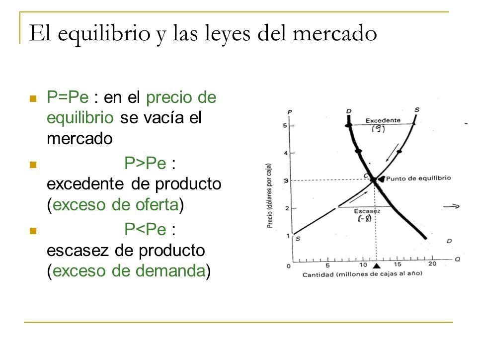 El equilibrio y las leyes del mercado P=Pe : en el precio de equilibrio se vacía el mercado P>Pe : excedente de producto (exceso de oferta) P<Pe : esc