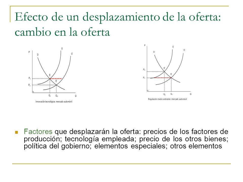 Efecto de un desplazamiento de la oferta: cambio en la oferta Factores que desplazarán la oferta: precios de los factores de producción; tecnología em