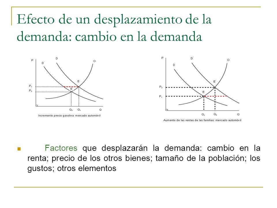 Efecto de un desplazamiento de la demanda: cambio en la demanda Factores que desplazarán la demanda: cambio en la renta; precio de los otros bienes; t