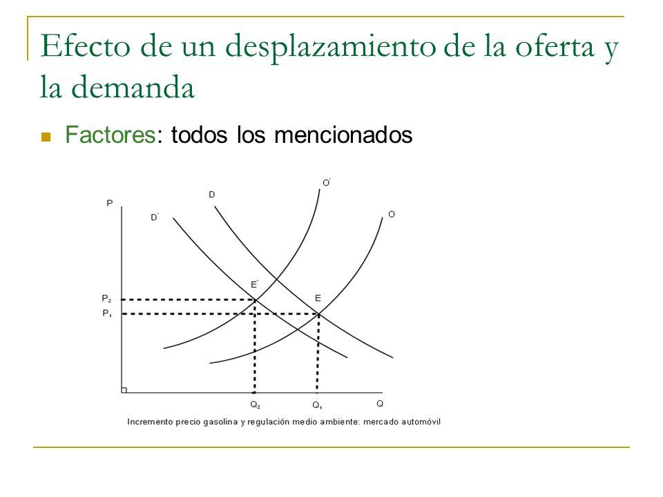 Efecto de un desplazamiento de la oferta y la demanda Factores: todos los mencionados