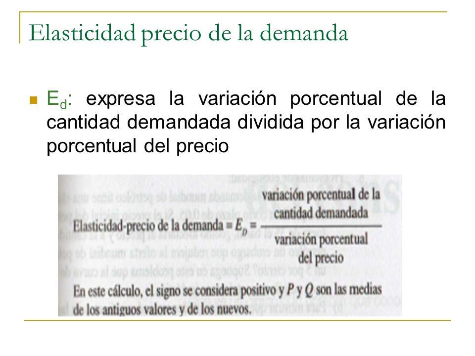 Elasticidad precio de la demanda E d : expresa la variación porcentual de la cantidad demandada dividida por la variación porcentual del precio
