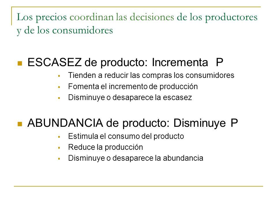 Los precios coordinan las decisiones de los productores y de los consumidores ESCASEZ de producto: Incrementa P Tienden a reducir las compras los cons