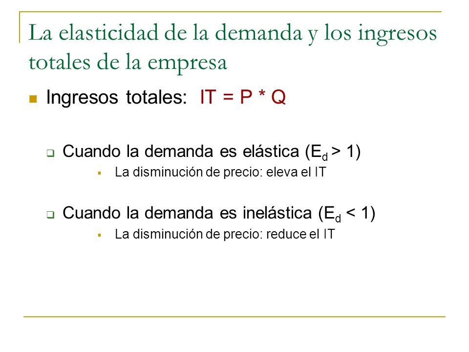 La elasticidad de la demanda y los ingresos totales de la empresa Ingresos totales: IT = P * Q Cuando la demanda es elástica (E d > 1) La disminución