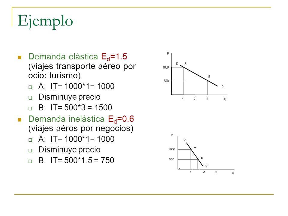 Ejemplo Demanda elástica E d =1.5 (viajes transporte aéreo por ocio: turismo) A: IT= 1000*1= 1000 Disminuye precio B: IT= 500*3 = 1500 Demanda inelást