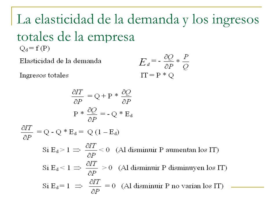 La elasticidad de la demanda y los ingresos totales de la empresa