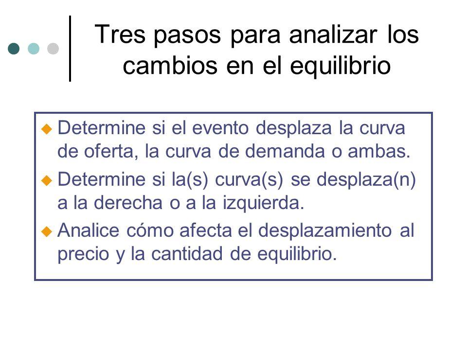 Tres pasos para analizar los cambios en el equilibrio u Determine si el evento desplaza la curva de oferta, la curva de demanda o ambas. u Determine s