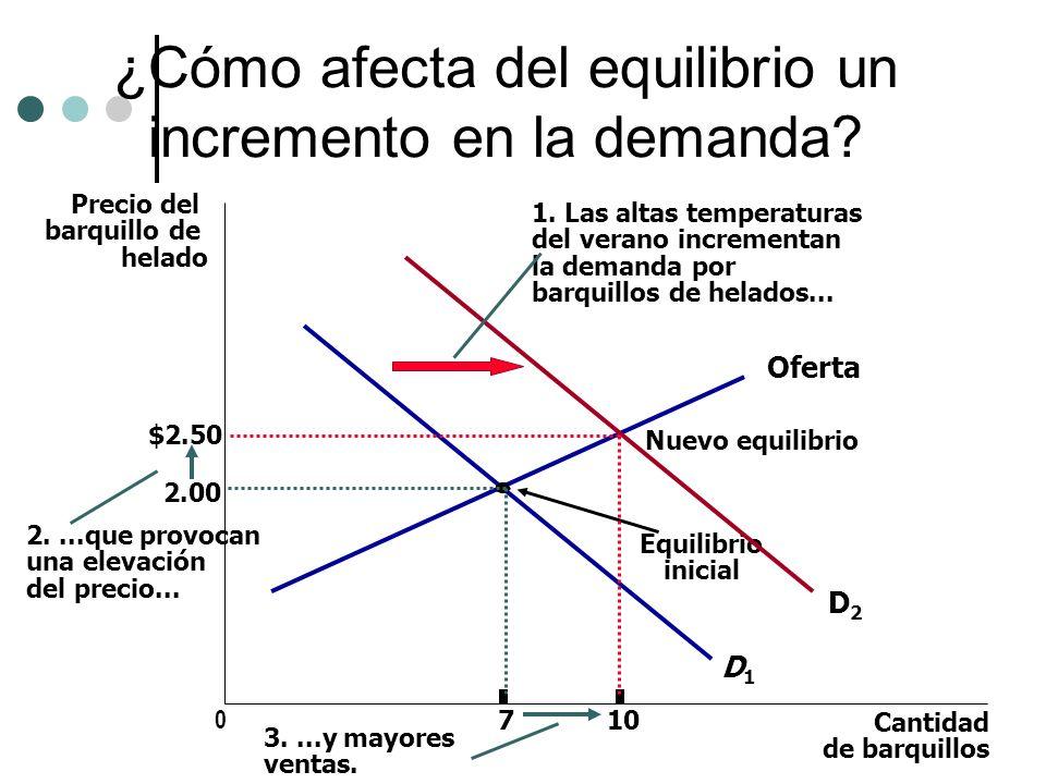 ¿Cómo afecta del equilibrio un incremento en la demanda? Precio del barquillo de helado 2.00 0 7 Cantidad de barquillos Oferta Equilibrio inicial D1D1