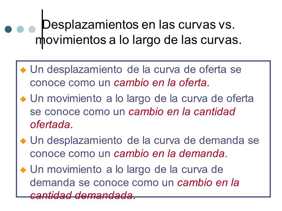 Desplazamientos en las curvas vs. movimientos a lo largo de las curvas. u Un desplazamiento de la curva de oferta se conoce como un cambio en la ofert