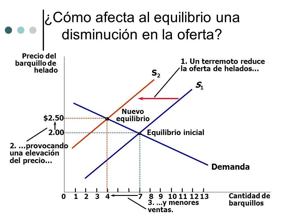 S2S2 ¿Cómo afecta al equilibrio una disminución en la oferta? Precio del barquillo de helado 2.00 012347891112 Cantidad de barquillos 13 Demanda Equil