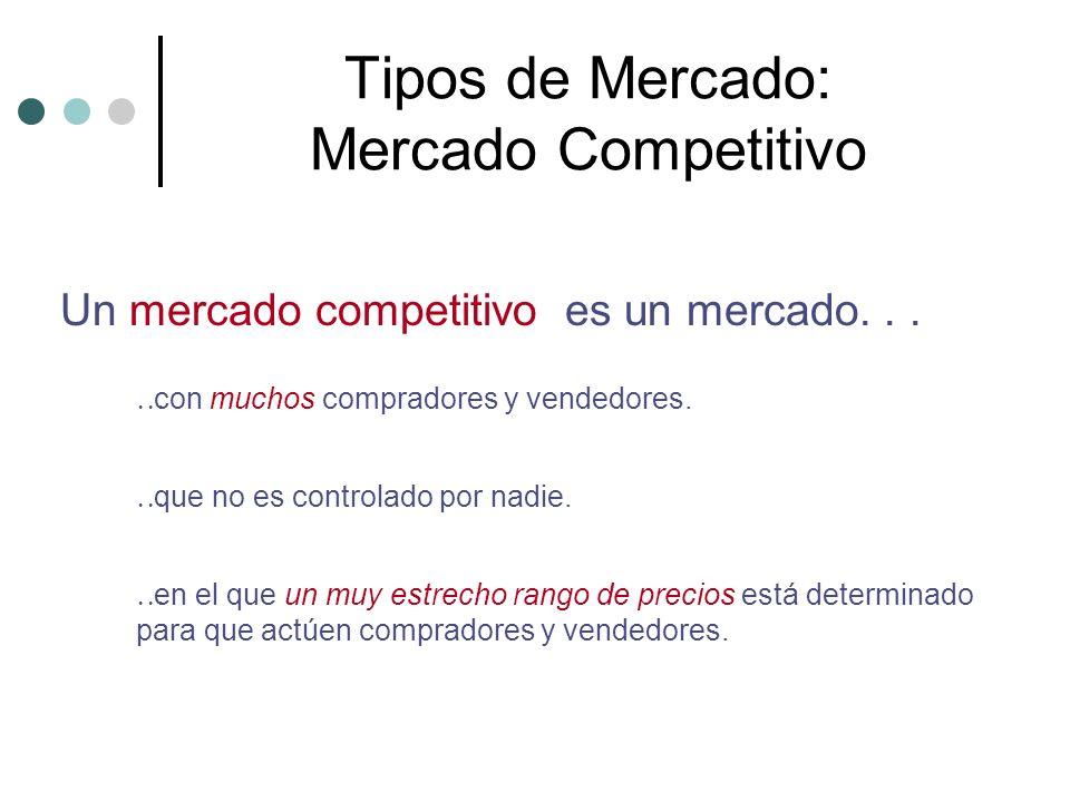 Tipos de Mercado: Mercado Competitivo Un mercado competitivo es un mercado... con muchos compradores y vendedores. que no es controlado por nadie. en