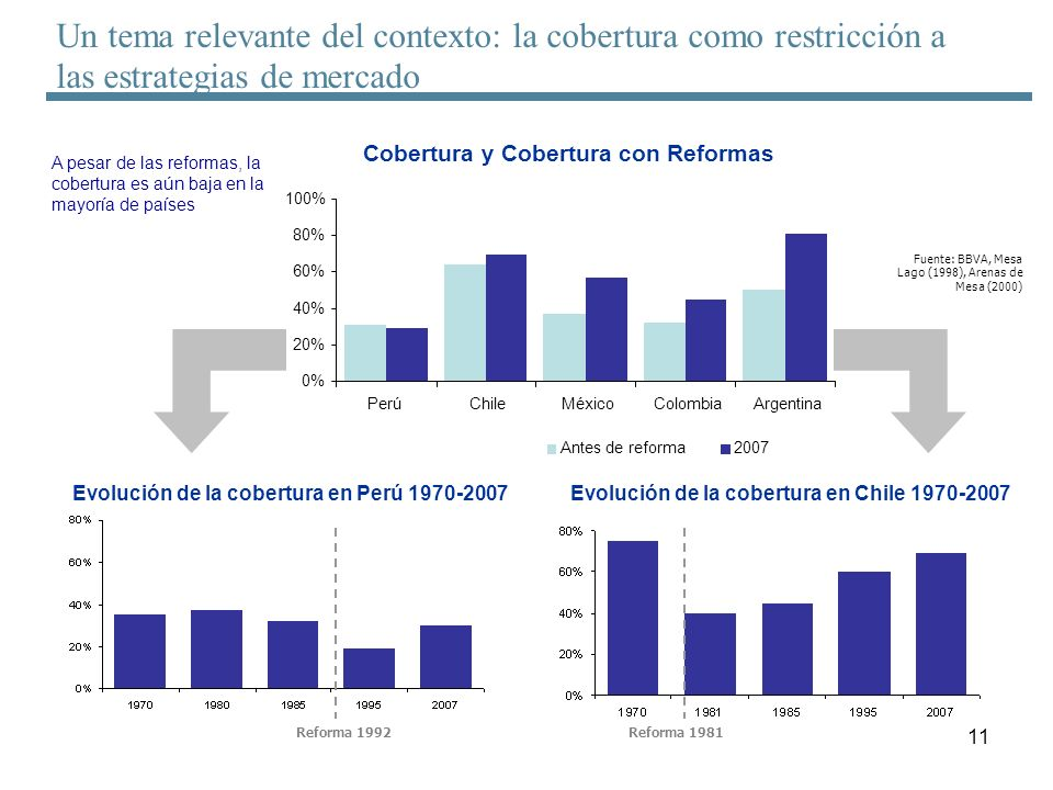 11 Cobertura y Cobertura con Reformas Evolución de la cobertura en Perú 1970-2007 Reforma 1992 Evolución de la cobertura en Chile 1970-2007 Reforma 19