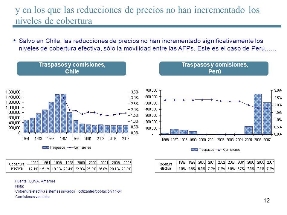 12 Salvo en Chile, las reducciones de precios no han incrementado significativamente los niveles de cobertura efectiva, sólo la movilidad entre las AF