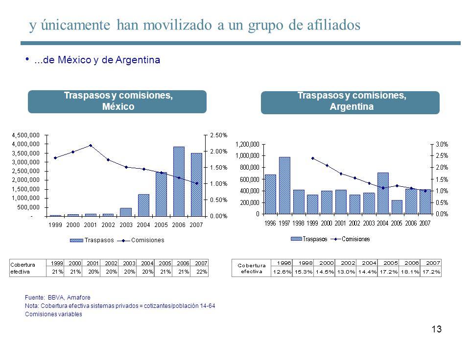 13 Fuente: BBVA, Amafore Nota: Cobertura efectiva sistemas privados = cotizantes/población 14-64 Comisiones variables Traspasos y comisiones, México T