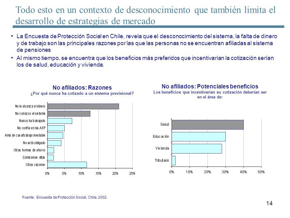 14 La Encuesta de Protección Social en Chile, revela que el desconocimiento del sistema, la falta de dinero y de trabajo son las principales razones p