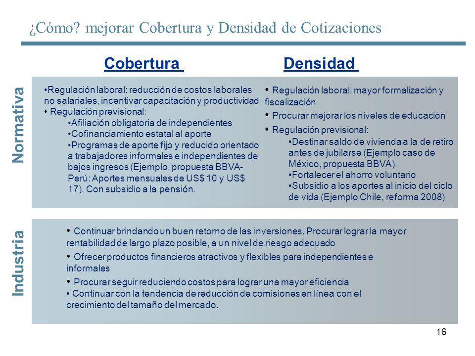 16 Cobertura ¿Cómo? mejorar Cobertura y Densidad de Cotizaciones Densidad Normativa Industria Regulación laboral: reducción de costos laborales no sal