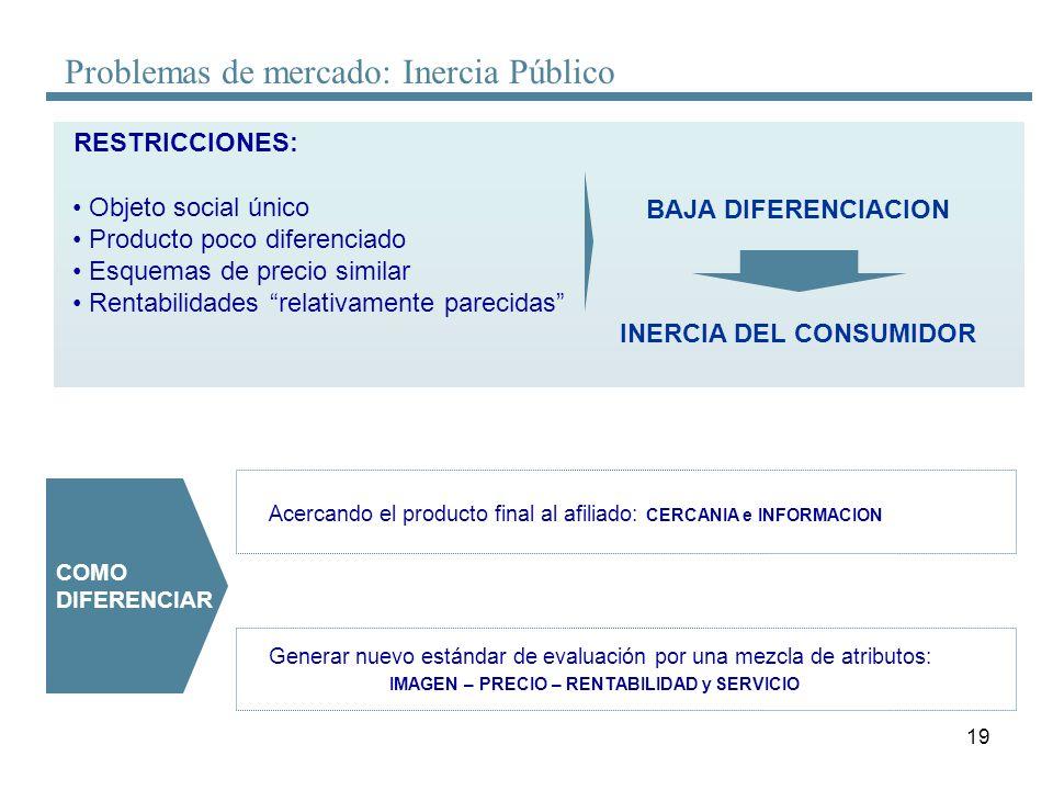 19 Problemas de mercado: Inercia Público RESTRICCIONES: Objeto social único Producto poco diferenciado Esquemas de precio similar Rentabilidades relat