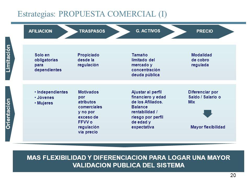 20 Estrategias: PROPUESTA COMERCIAL (I) Limitación Orientación AFILIACIONTRASPASOS G. ACTIVOS PRECIO Solo en obligatorias para dependientes Propiciado