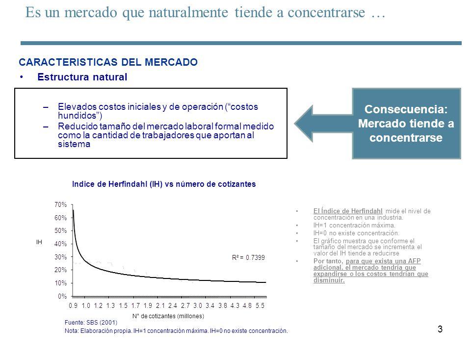 3 –Elevados costos iniciales y de operación (costos hundidos) –Reducido tamaño del mercado laboral formal medido como la cantidad de trabajadores que