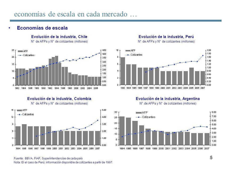 5 Economías de escala Evolución de la industria, Chile N° de AFPs y N° de cotizantes (millones) Fuente: BBVA, FIAP, Superintendencias de cada país Not