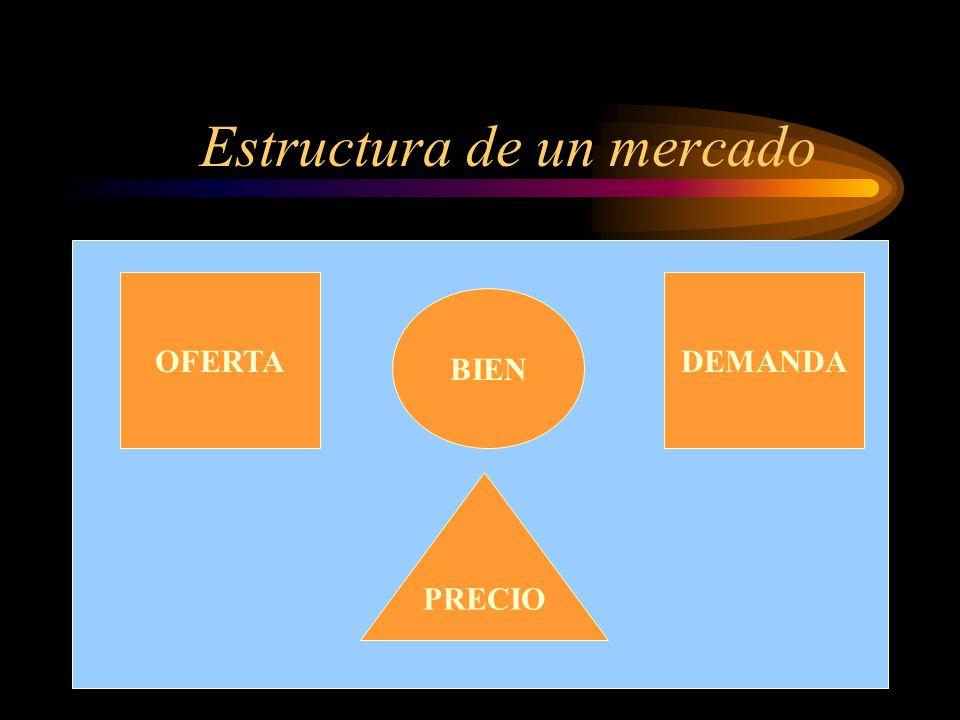 Estructura de un mercado OFERTADEMANDA BIEN PRECIO