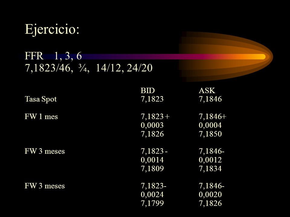 Ejercicio: FFR 1, 3, 6 7,1823/46, ¾, 14/12, 24/20 BIDASK Tasa Spot7,18237,1846 FW 1 mes7,1823 +7,1846+ 0,00030,0004 7,18267,1850 FW 3 meses7,1823 -7,1