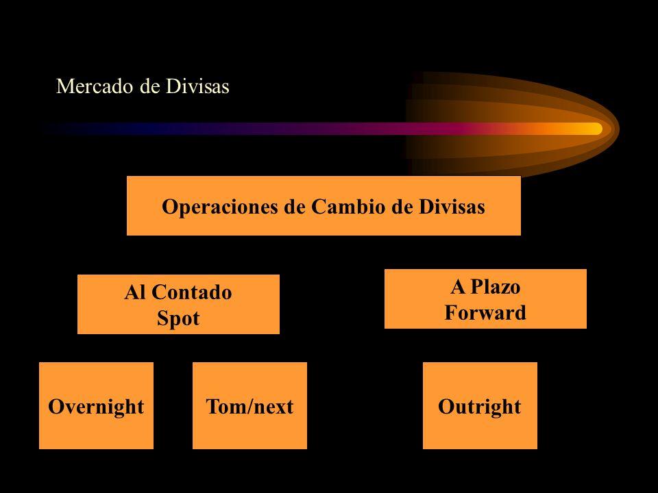 Mercado de Divisas Operaciones de Cambio de Divisas Al Contado Spot A Plazo Forward OvernightTom/nextOutright