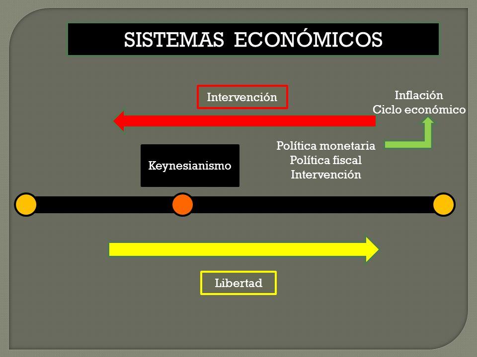 Keynesianismo Libertad Intervención SISTEMAS ECONÓMICOS Política monetaria Política fiscal Intervención Inflación Ciclo económico