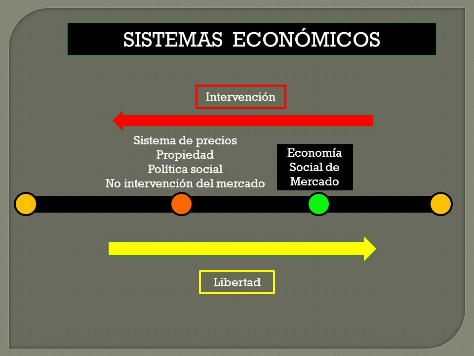 Libertad Intervención Economía Social de Mercado SISTEMAS ECONÓMICOS Sistema de precios Propiedad Política social No intervención del mercado