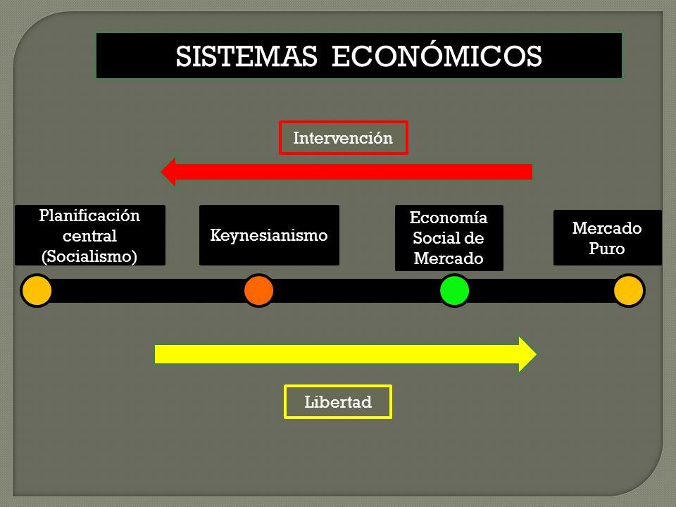 Planificación central (Socialismo) Keynesianismo Libertad Intervención Economía Social de Mercado Mercado Puro SISTEMAS ECONÓMICOS