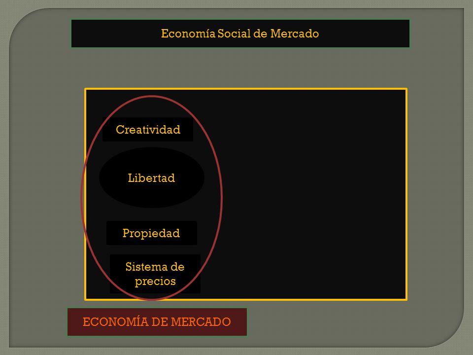 Economía Social de Mercado Propiedad Creatividad Sistema de precios Libertad ECONOMÍA DE MERCADO