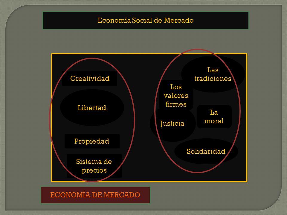 Economía Social de Mercado Propiedad Creatividad Sistema de precios Justicia Las tradiciones La moral Los valores firmes Libertad Solidaridad ECONOMÍA DE MERCADO